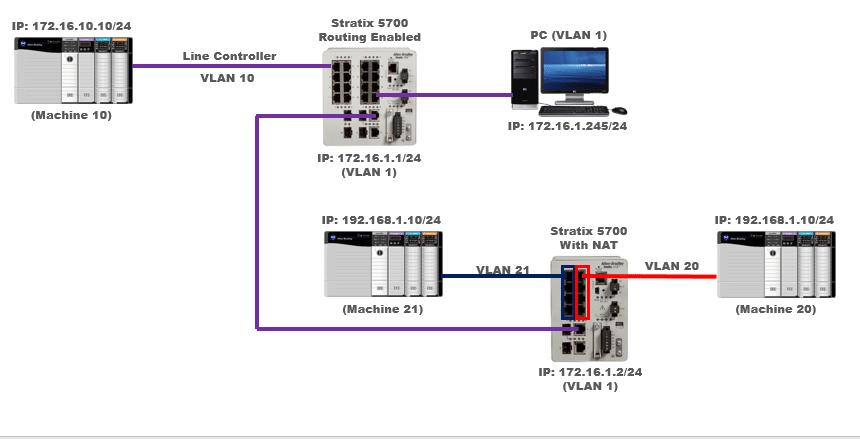Stratix 5700 NAT Network Layout