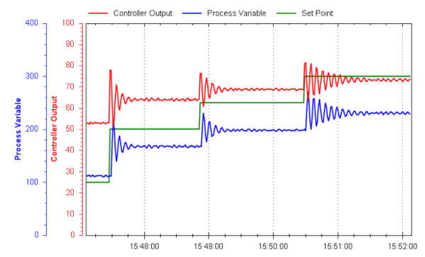 PID Tuning Example 1