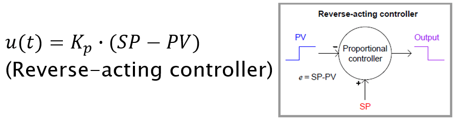Reverse Acting Controller