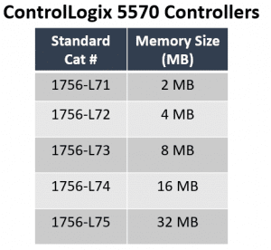 ControlLogix 5580 Processor Line Reviewed