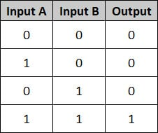 PLC Basics - Truth Table AND