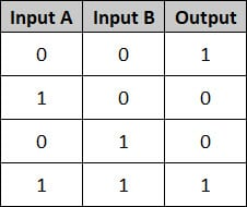 PLC Basics - Truth Table XNOR
