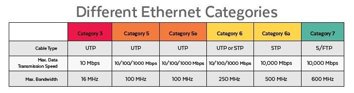 Network Cabling Types: Different Ethernet Categories